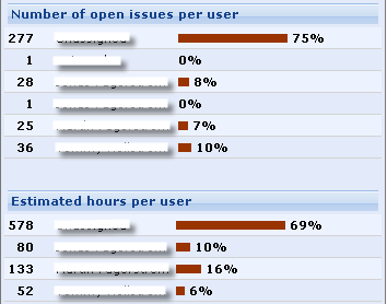 Number of open issues